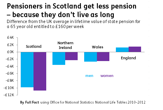 pension-and-life-expectancy